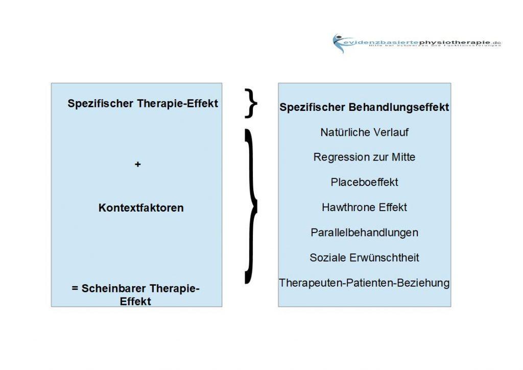 Scheinbarer Therapieeffekt