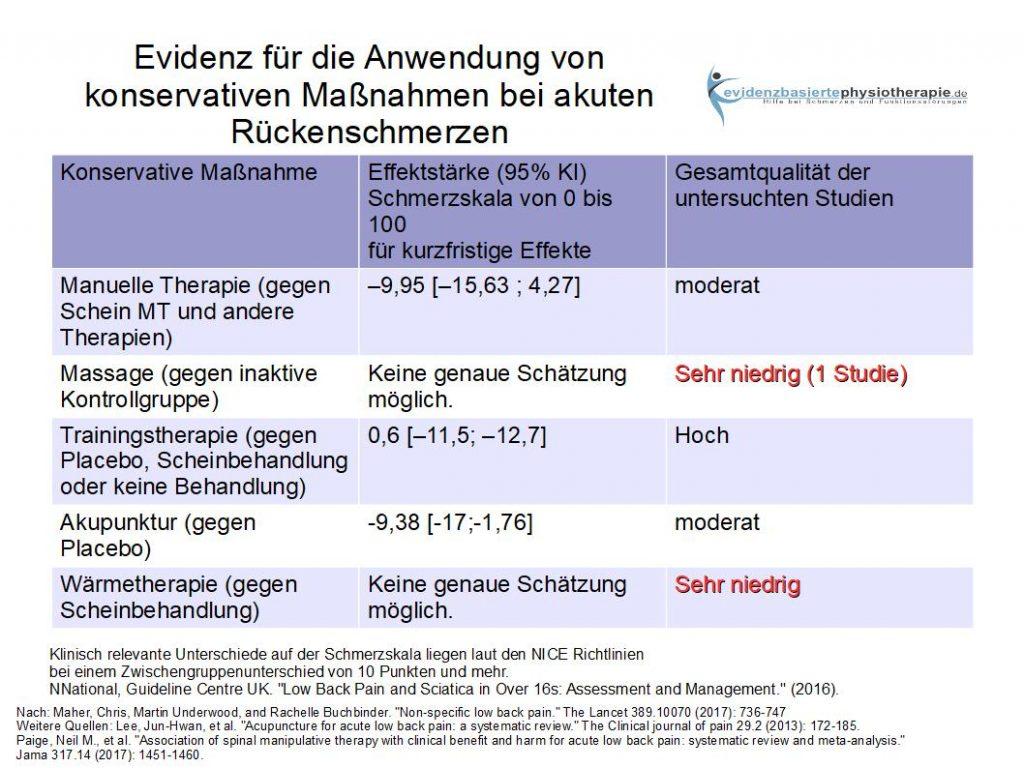 Konservative Therapieformen für akute untere Rückenschmerzen