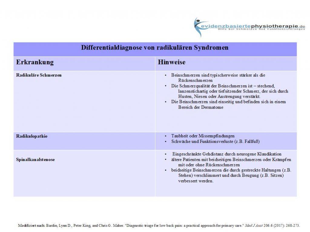 Radikuläres Syndrom